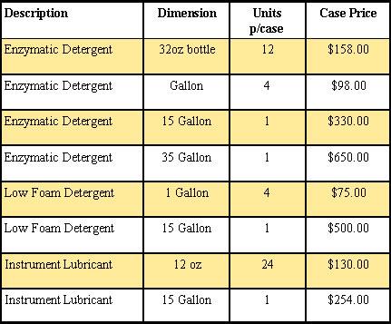 Enzymatic Detergent Chart